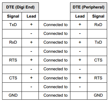 Rs422 Wiring - Use The Following Table As A Guide For Eia Wiring - Rs422 Wiring