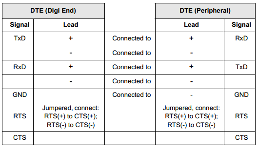 use the chart below as a guide for eia-422 wiring: